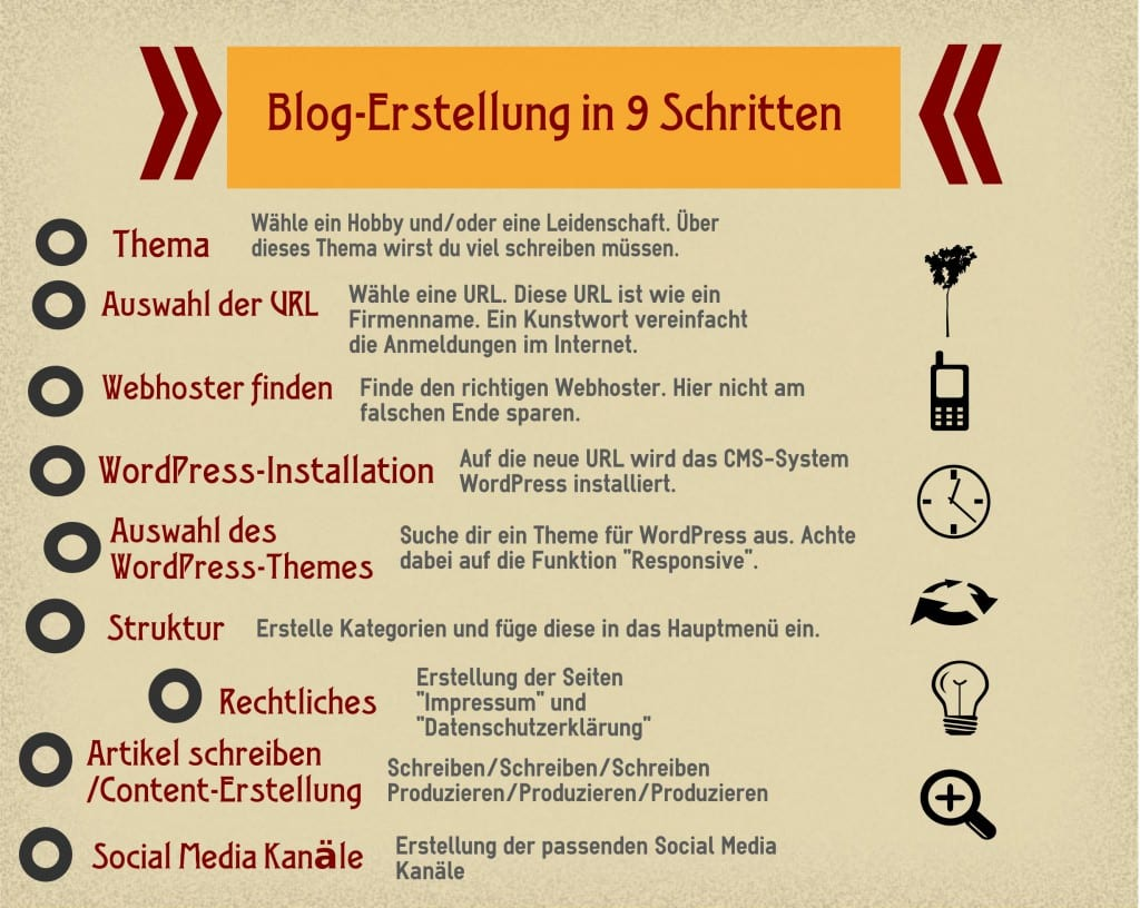Blog-Erstellung in neun Schritten
